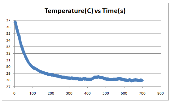 Graph of temperature over time