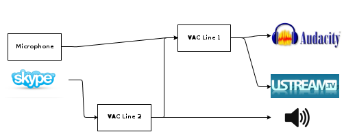 Diagram of VAC flow